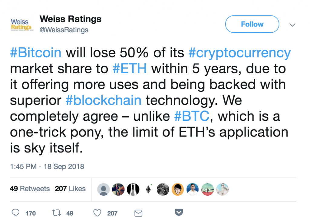 Weiss Ratings Backtracks After Tipping Ethereum to Beat Bitcoin