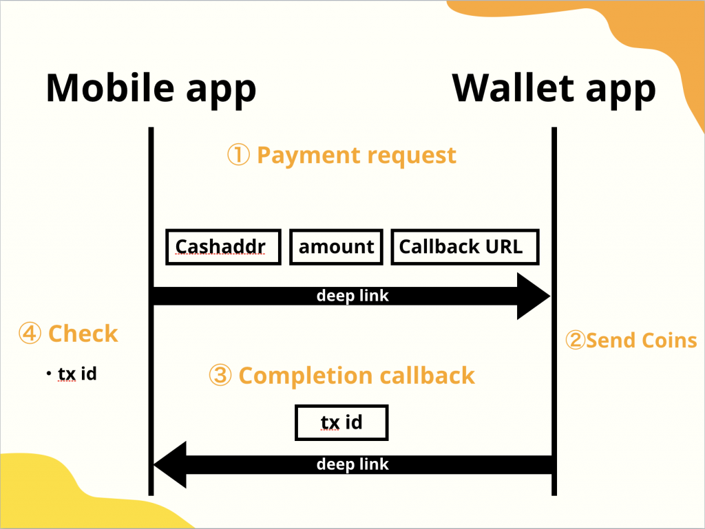 Yenom Developers Propose a New BCH Payment Protocol