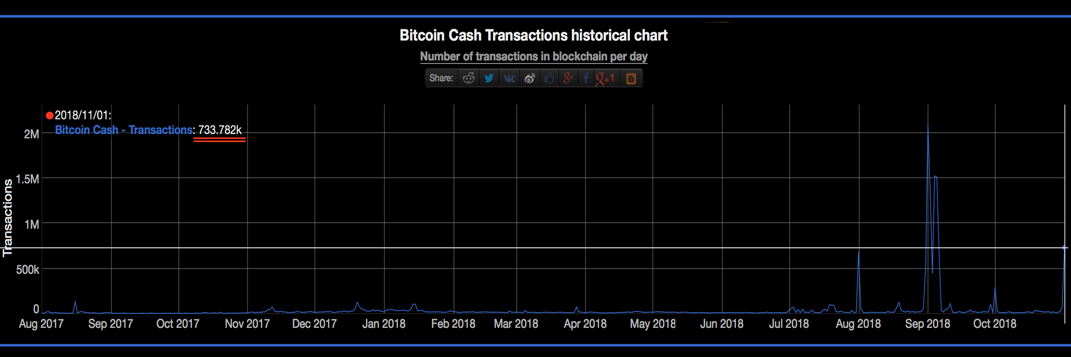 New Bitcoin Cash Stress Test Sees 700,000 Transactions in One Day