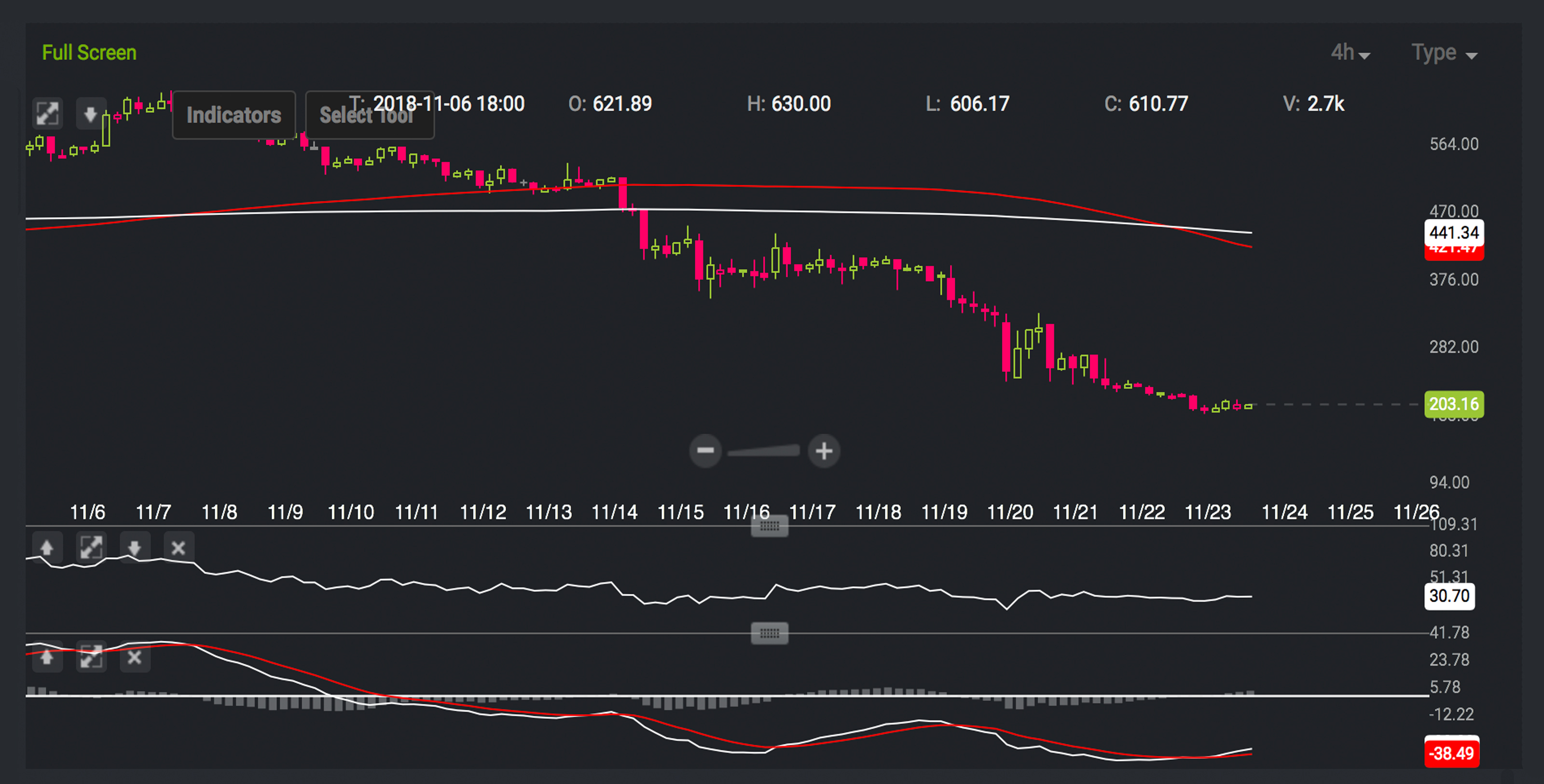 Markets Update: Crypto-Capitulation Causes Uncertainty Toward Year End Prices