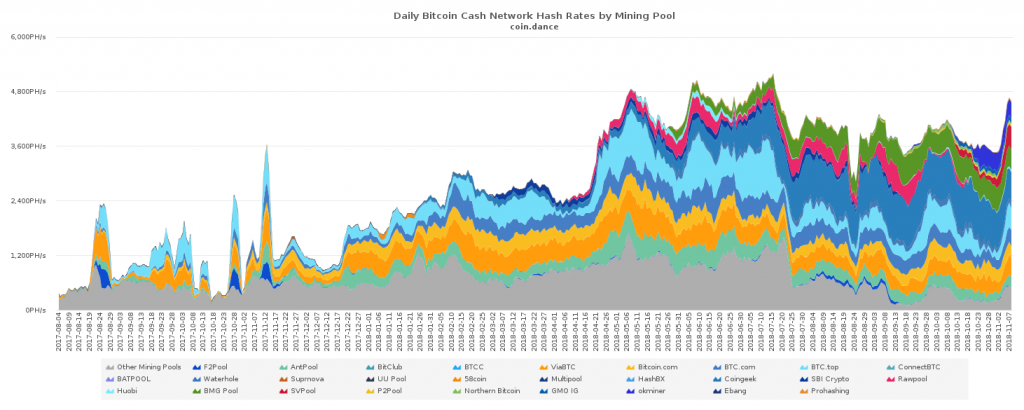 Fork Watch: BCH Services Providing Fork Support and Network Monitoring Tools