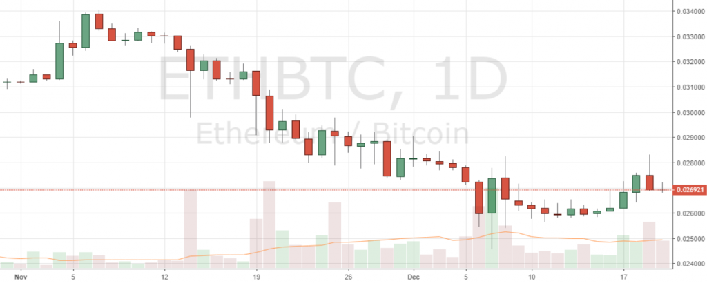 Markets Update: BCH Up Over 100% in a Week, BTC Breaks Above $ 4,000