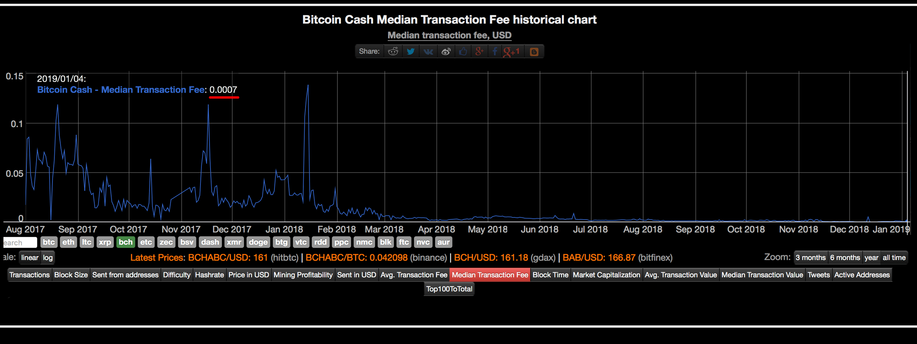 Bitcoin Cash Transaction Fees Were Less Than a Cent Throughout Most of 2018