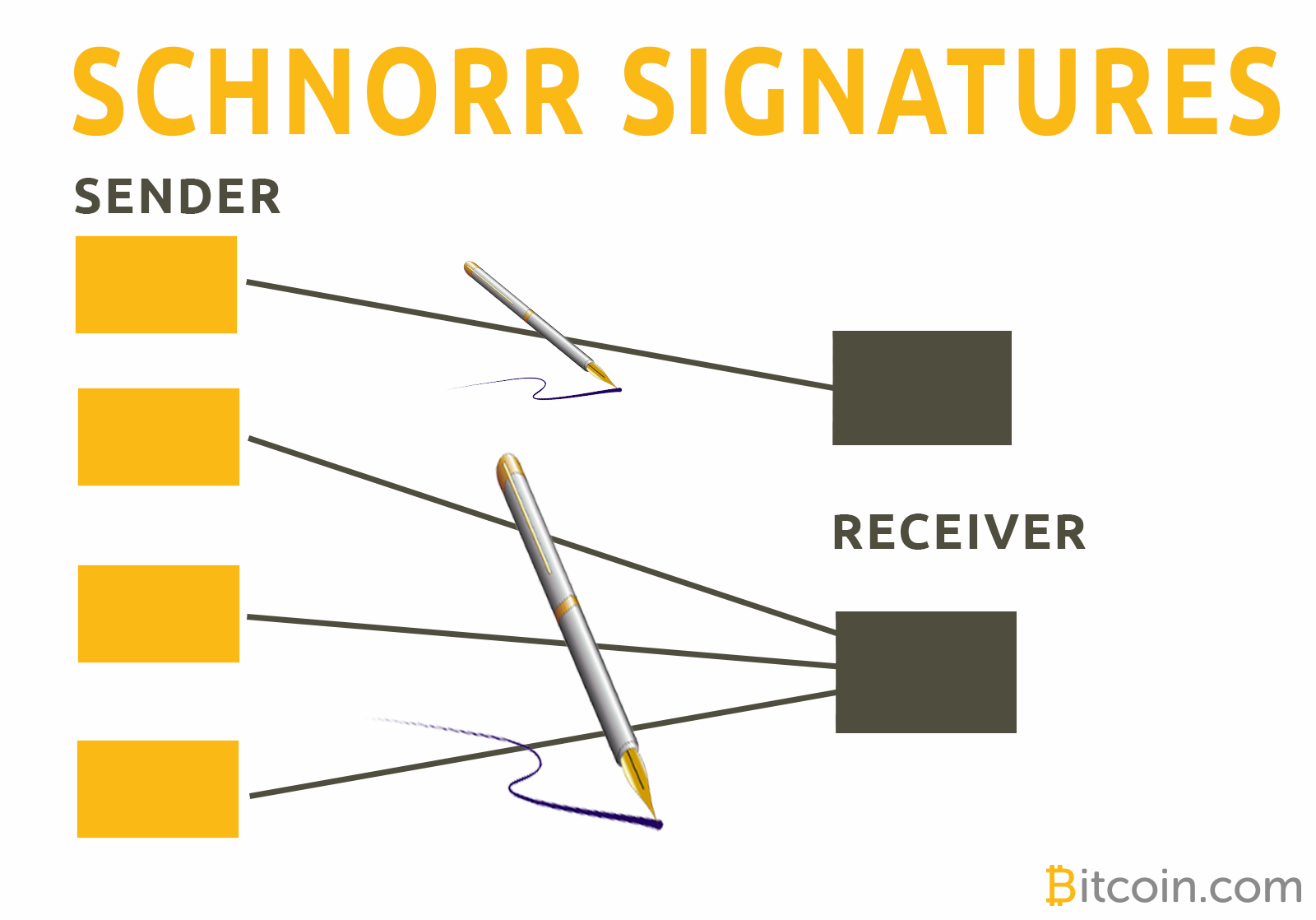 Privacy and Scaling: Schnorr Signatures Are Coming to Bitcoin Cash