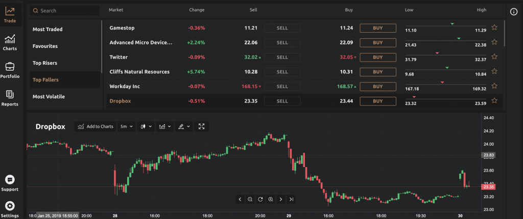 Currency.com Allows Crypto Traders to Buy Leveraged Equities, Indices and Metals