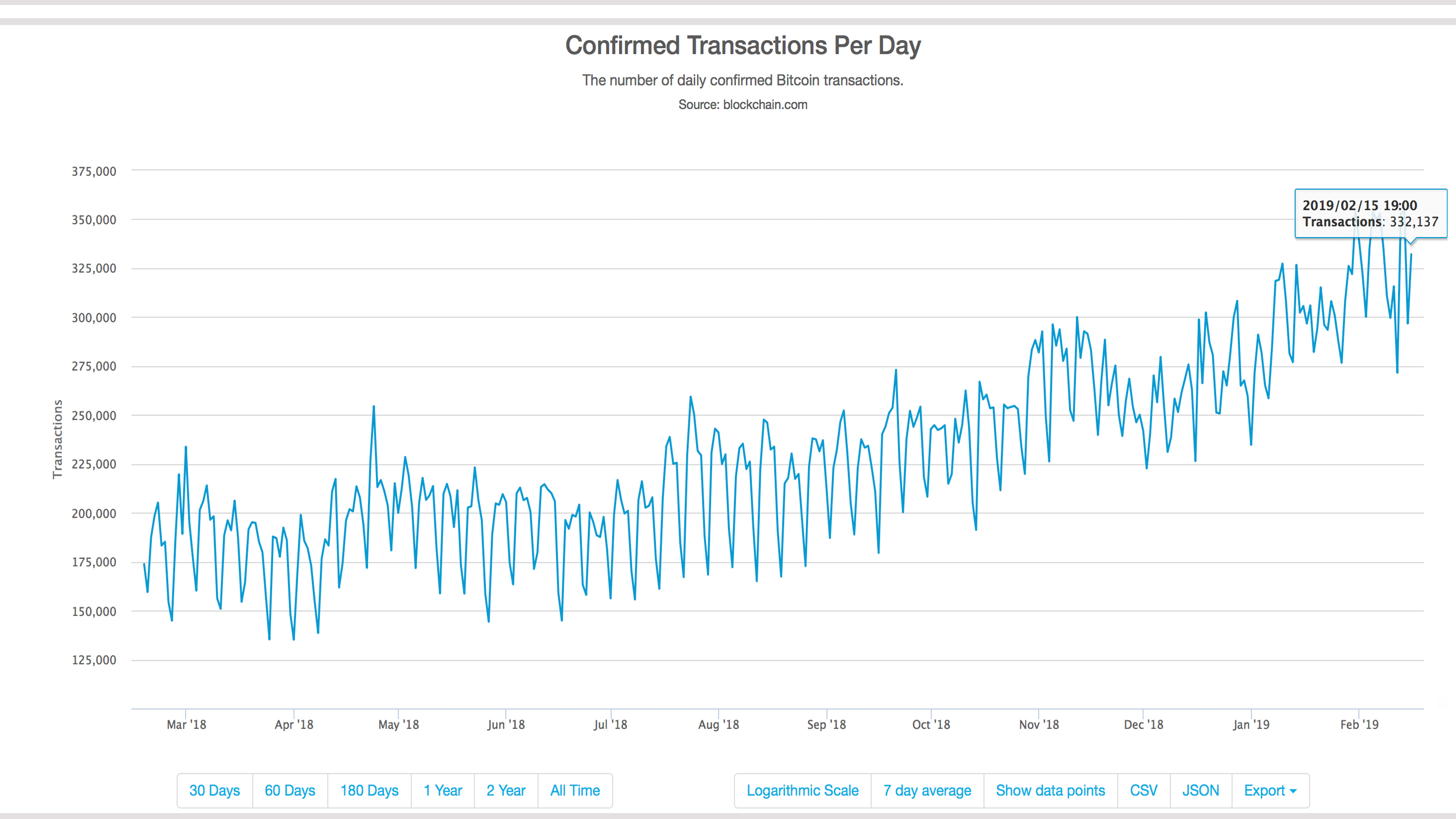 More Than 30% of BTC Traffic Stems from the Veriblock Project