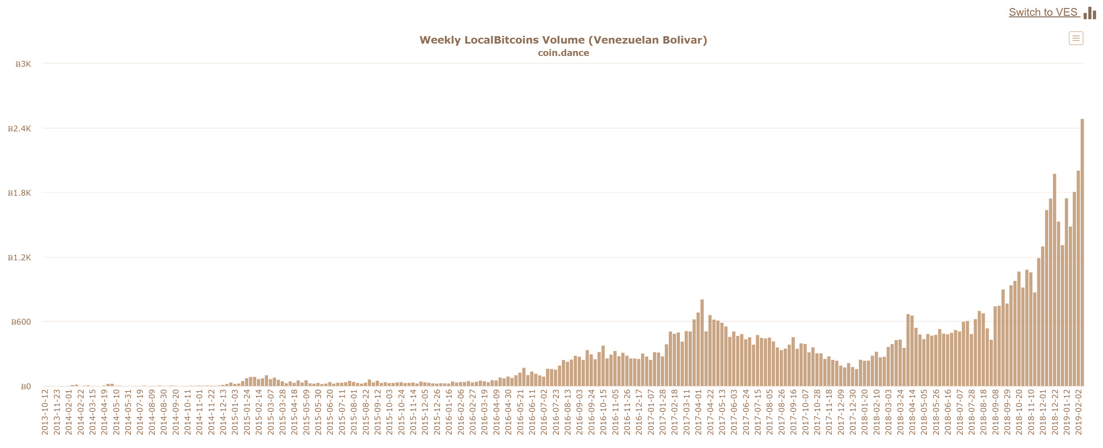 Venezuela's BTC Trading Volumes Hit Record Highs as Crypto Regulations Commence
