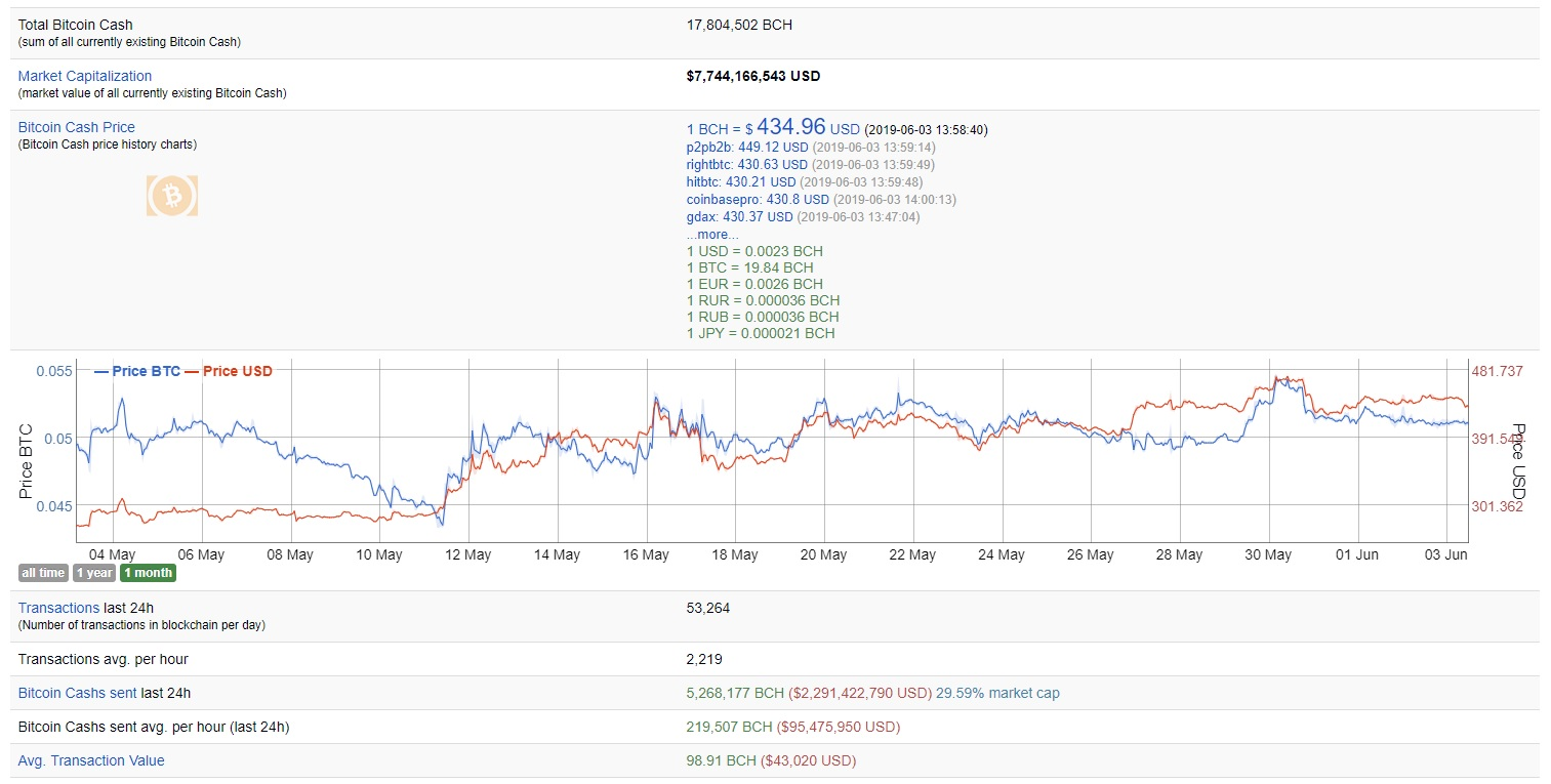 Get Detailed Statistics About Your Favorite Crypto From Bitinfocharts
