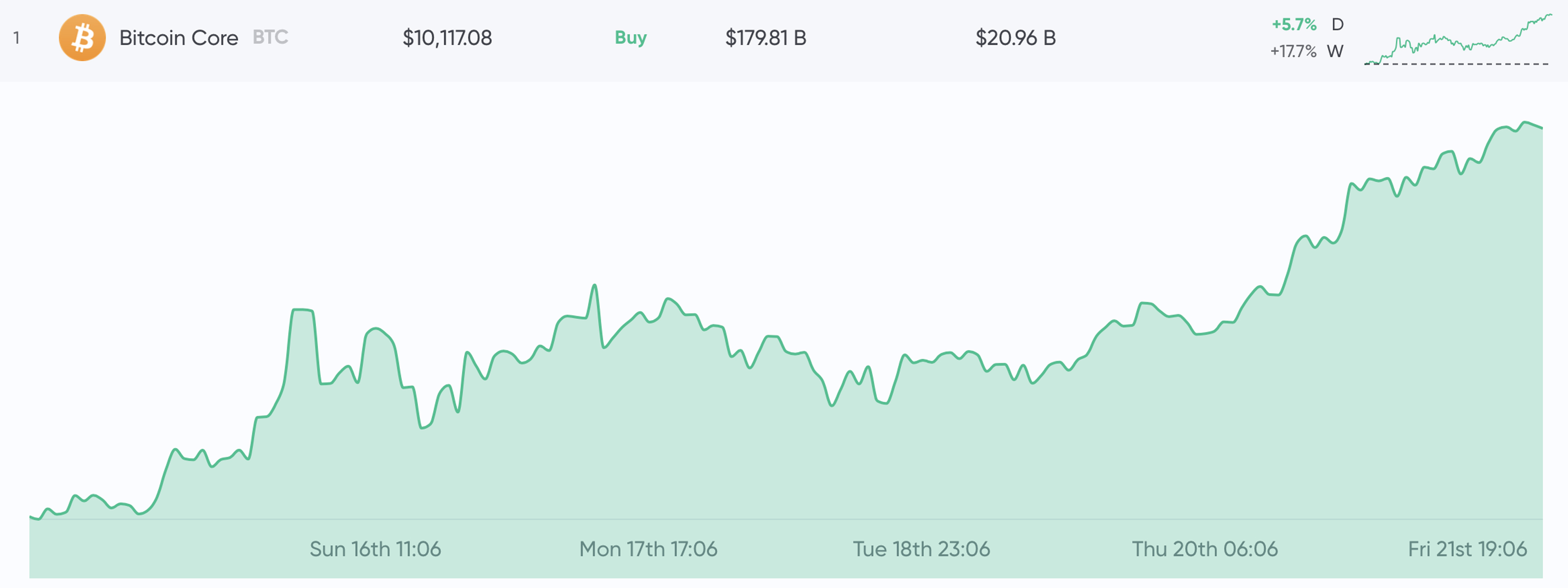 More than One Year Later, BTC Price Skyrockets Past $ 10K