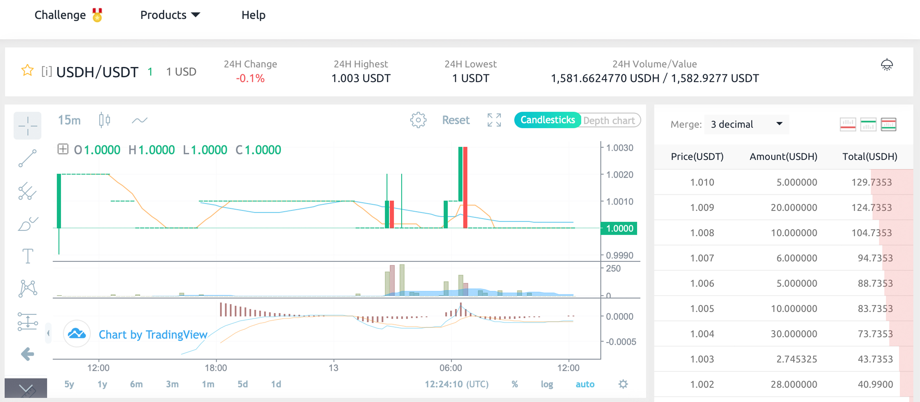 Coinex Exchange Lists the first SLP-Based Stablecoin Built on Bitcoin Cash