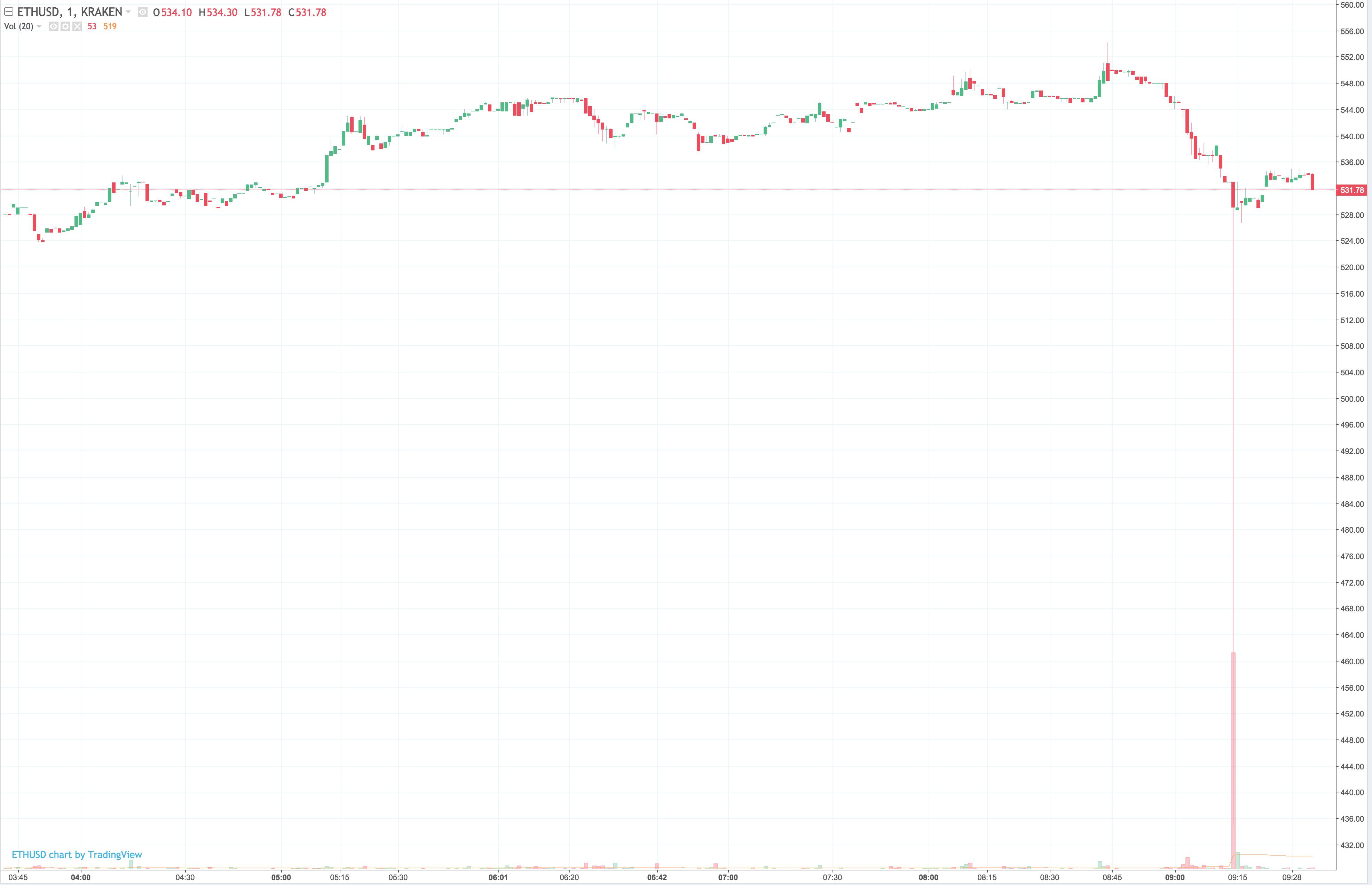 Bitcoin's Big Price Drop Is the Latest in a Long History of Flash Crashes