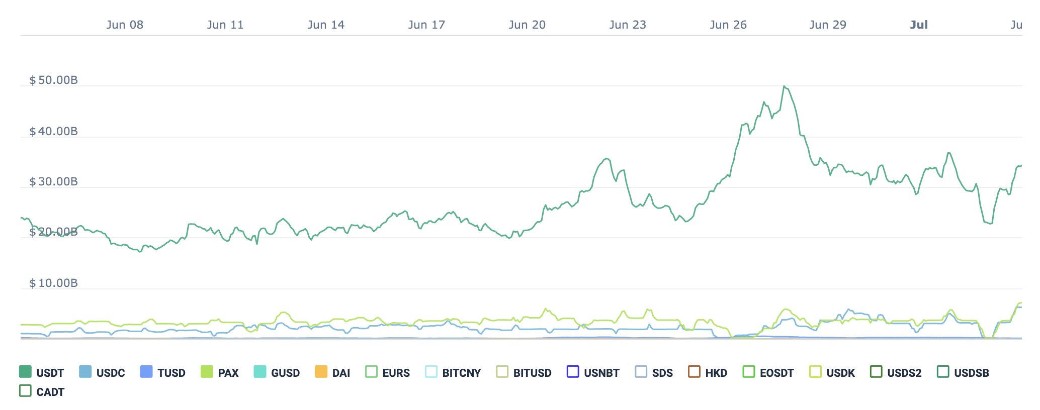 Competing Stablecoins Can't Topple Tether