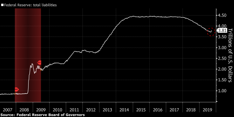 The Fed Plans to Inject $ 60 Billion per Month Into the Economy