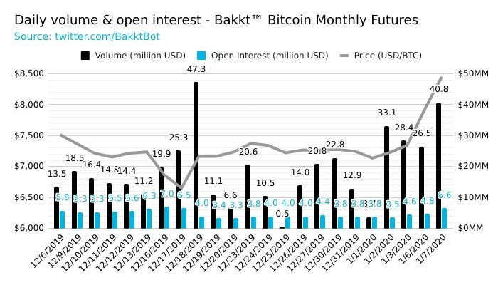 Institutional and Retail Bitcoin Futures Demand Continues to Climb